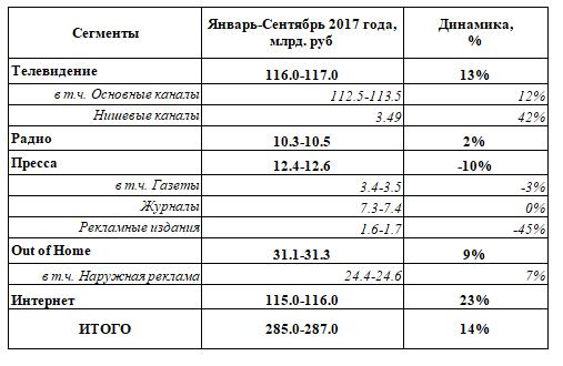 АКАР: рекламный рынок Российской Федерации претендует напятое место вевропейских странах